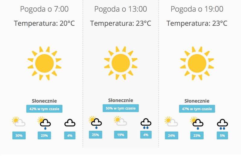 Pogoda wSanta Cruz de Tenerifew listopadzie.